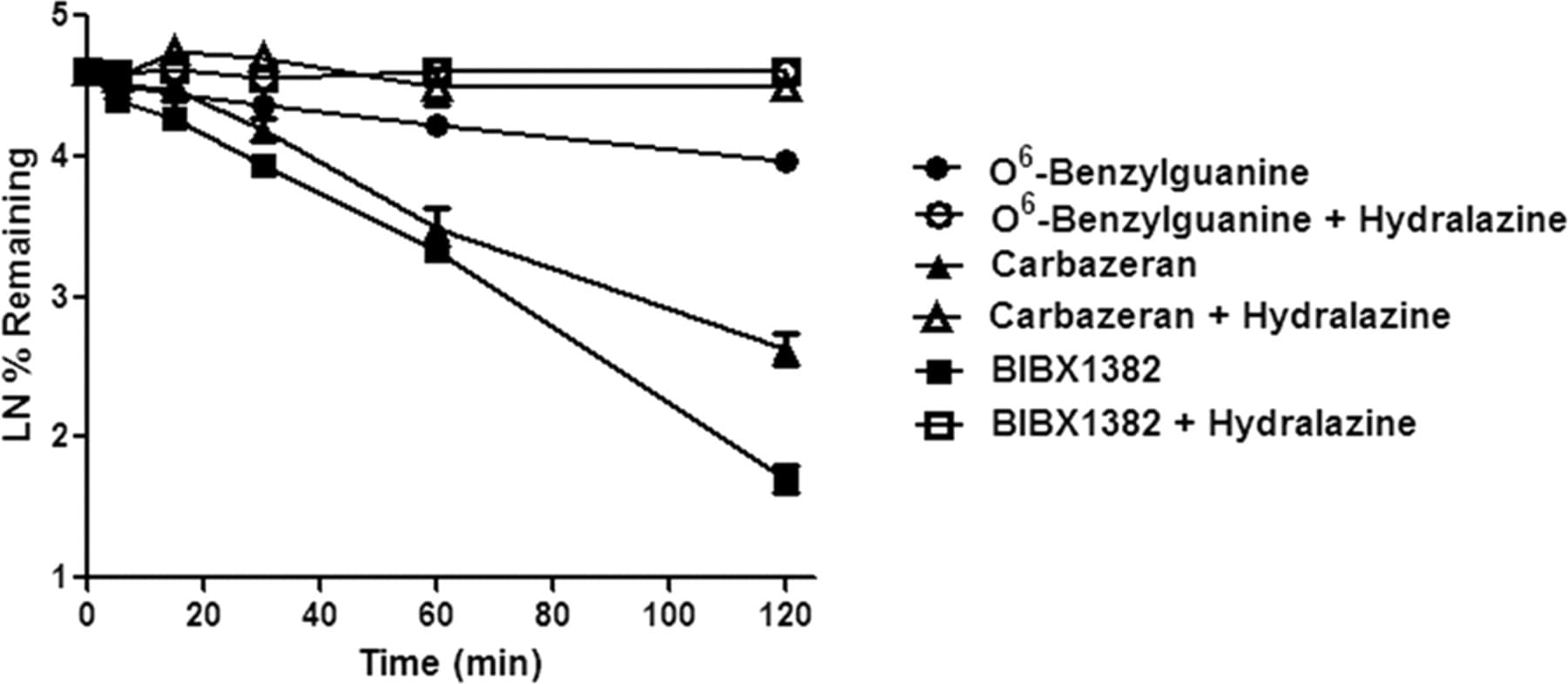 Hepatocyte stability profile of three compounds<sup>2</sup>